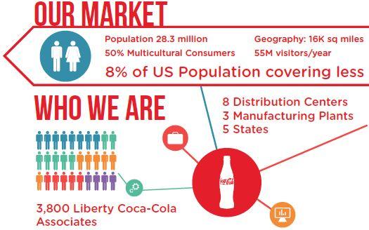 Liberty Infographic